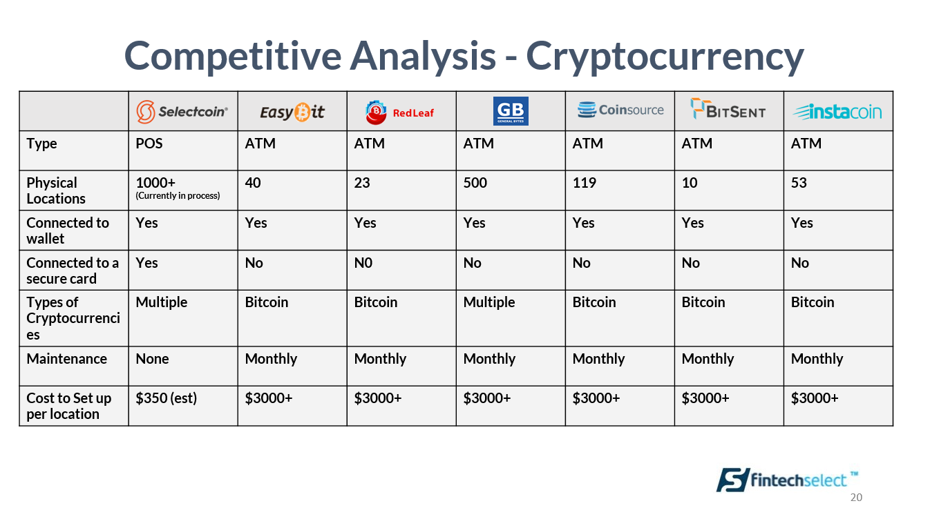 Fintech Cryptocurrency Analysis 9-22-17